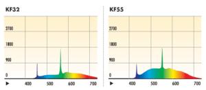 Спектральный график