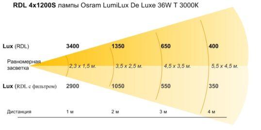 Прибор RDL4x1200S с лампами LumiLux De Luxe 18W T3000K
