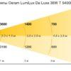 Световые характеристики RDL4x1200 Os.954