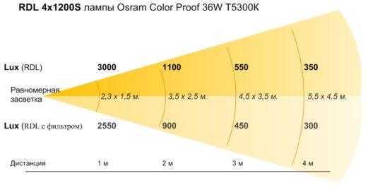 Световые характеристики RDL4x1200S OCP